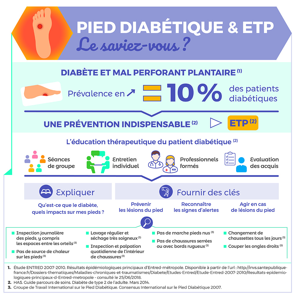 Pied diabétique & ETP