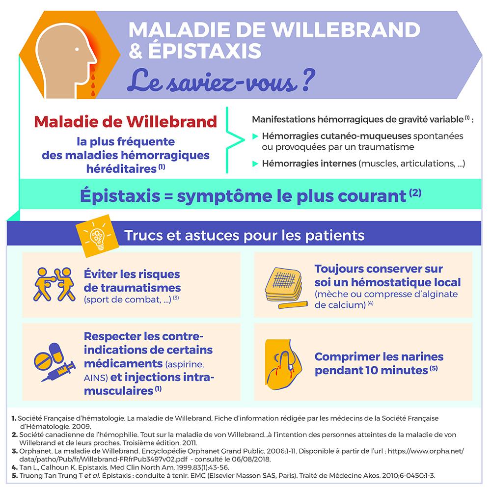 Maladie de Willebrand & épistaxis