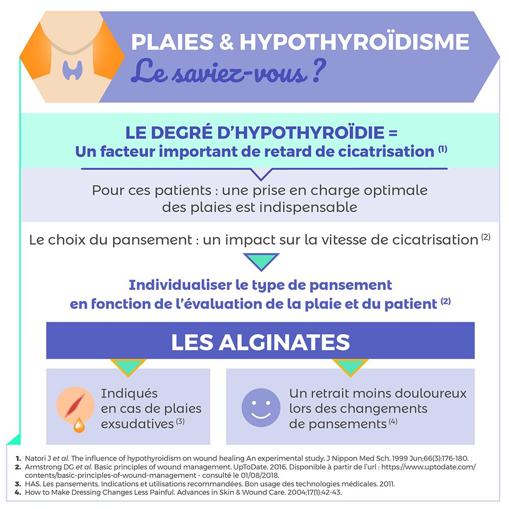 hypothyroïdie et cicatrisation