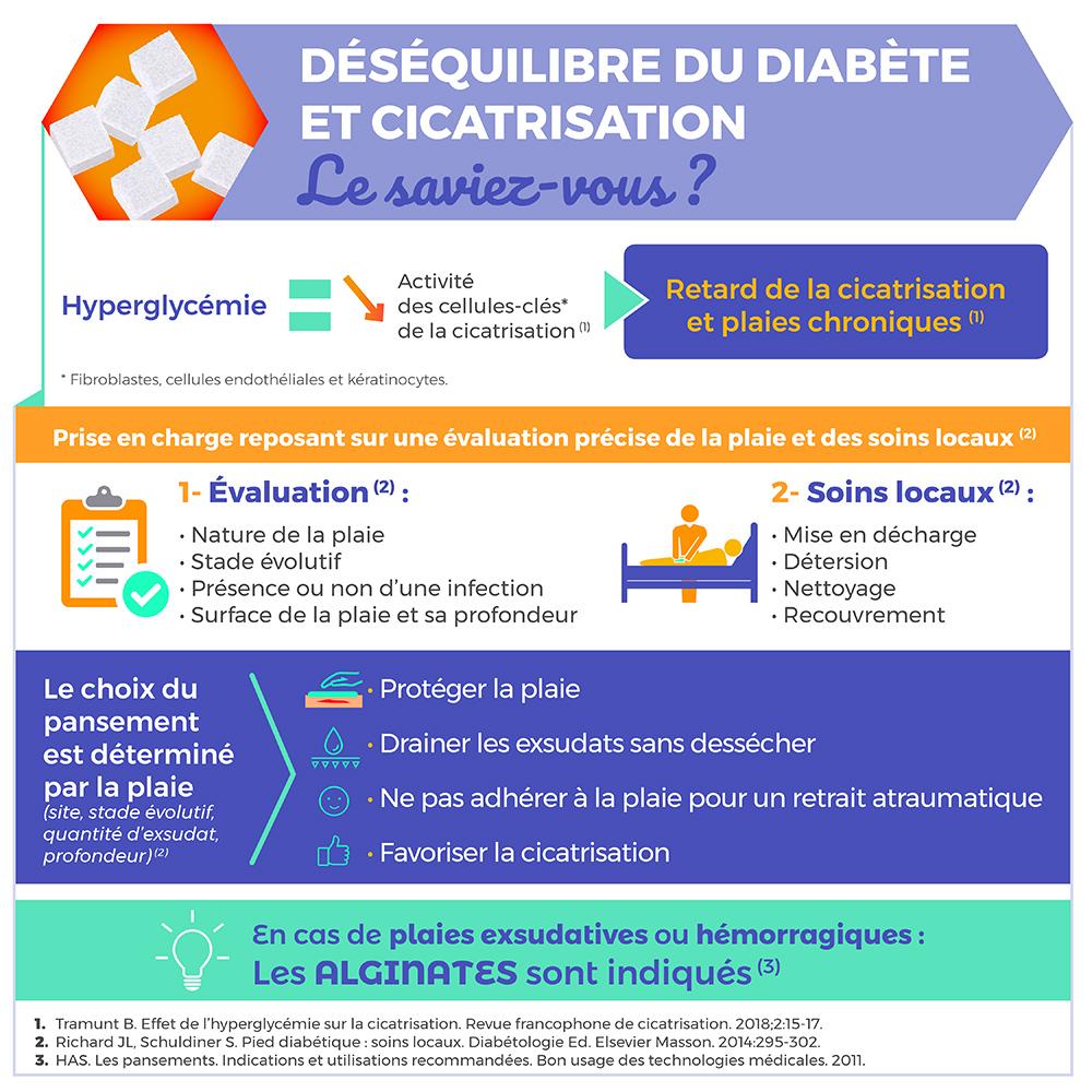 Déséquilibre du diabète & cicatrisation